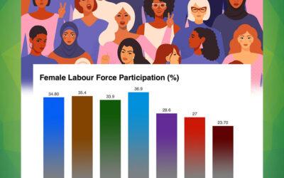 خواتین کی معاش میں حصہ داری